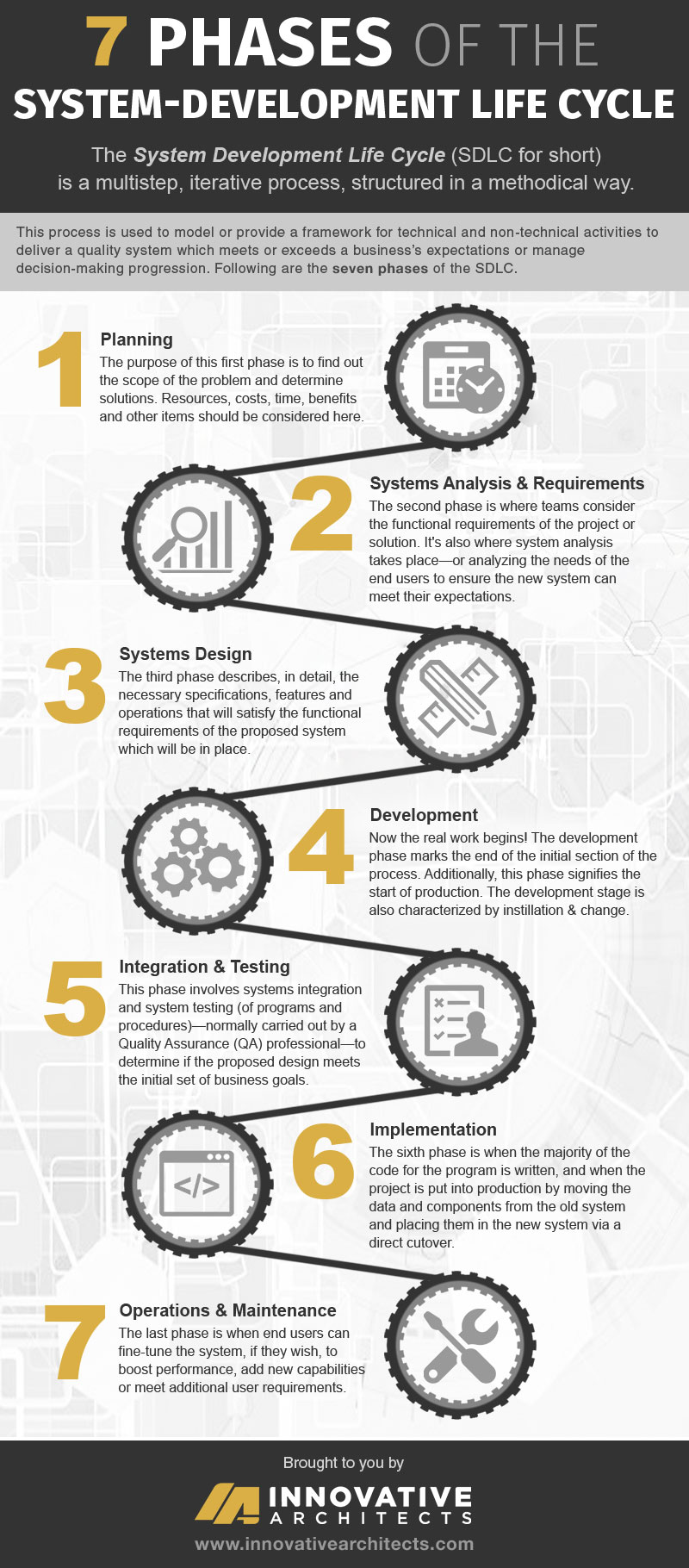 sdlc  seven phases of the system development life cycle